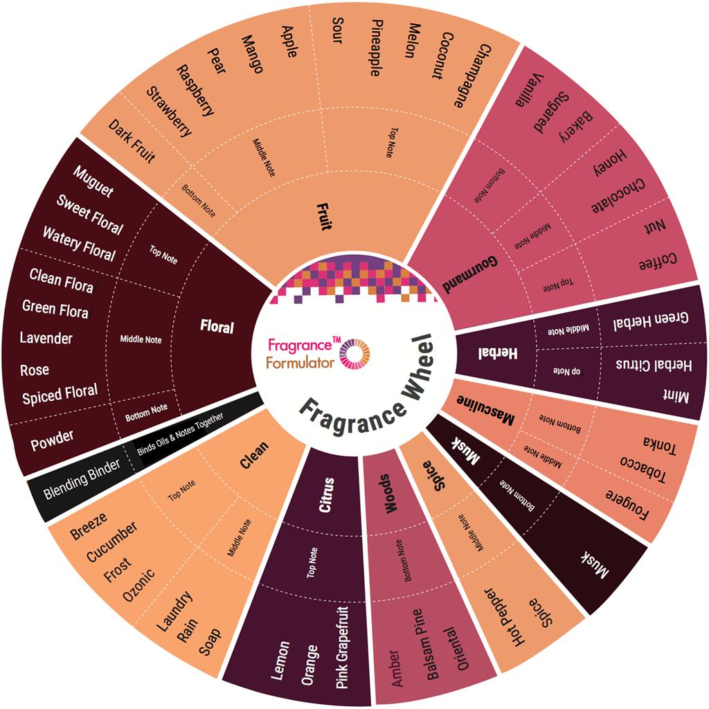 Fragrance Formulator Fragrance Wheel Blending Card 2
